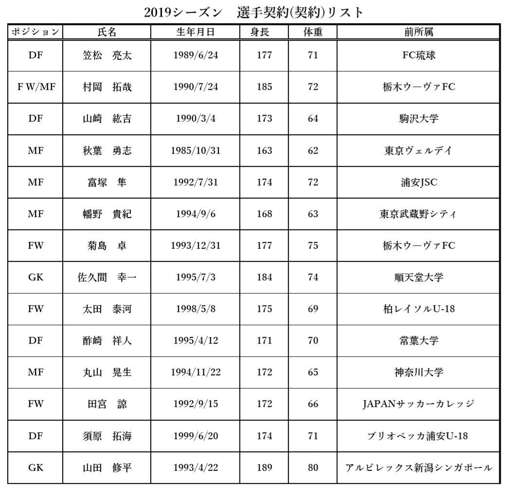 【TOP】2019シーズン選手契約(継続)のお知らせ